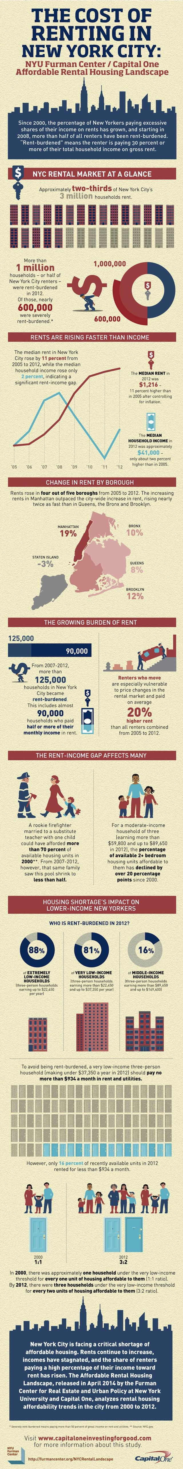 CapOne_FurmanCenter_Infographic