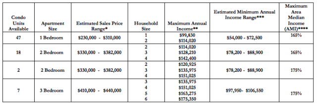 affordable housing chart
