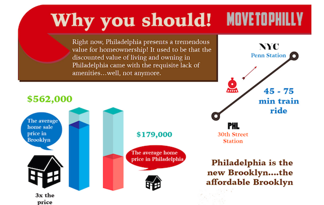 Brooklyn 2.0? An expat realtor is trying to lure you to Philly