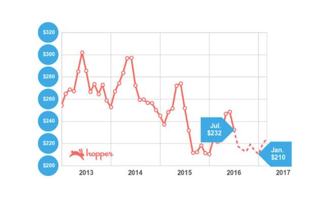 Airfare predictions for the next few months, via Hopper.