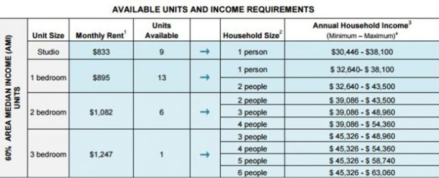 Eligibility requirements via NYC Housing Connect.