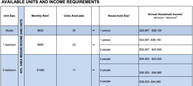 It's like looking at a report card, only scarier, because it determines if you're eligible for cheap rent or not