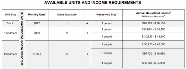 Eligibility requirements. Chart via NYC Housing Connect