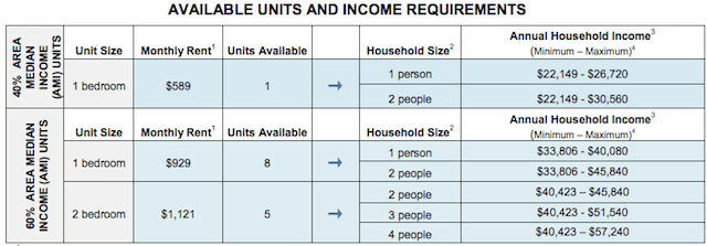 Afordable Housing Lotteries Open In W Burg Bed Stuy
