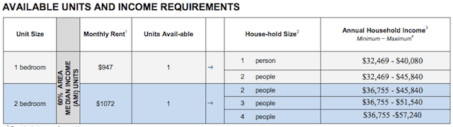 Eligibility chart via NYC Housing Connect