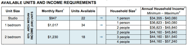 Eligibility requirements for Downtown Brooklyn's Hoyt & Horn affordable units